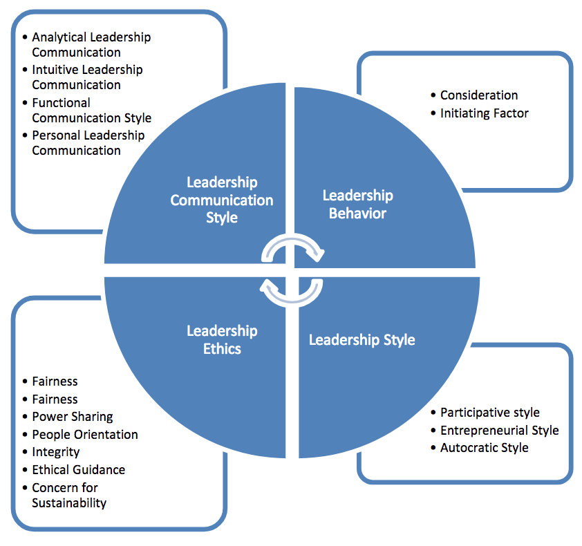 Effective Leadership in Organization | European Journal of